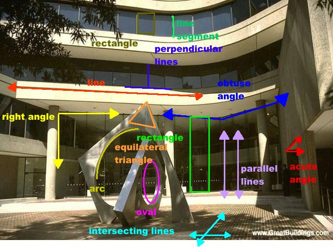geometry in architecture Architecture the influence of computational geometry in architecture is mainly indirect but multifaceted, via computer graphics for architectural visualization, virtual reality for simulated walkthroughs, computer aided design, geographic information systems for land use planning, and finite element methods for structural simulation (see [alexander, black, and tsutsui, the mary rose museum.